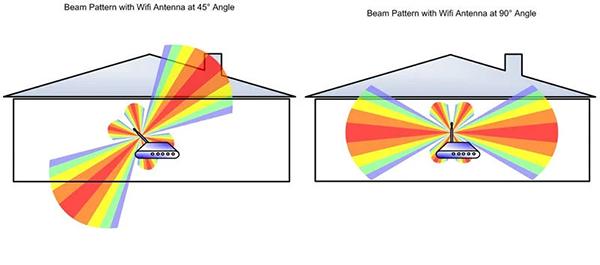 6 روش افزایش محدوده پوشش دهی وای فای و از بین بردن نقاط کور